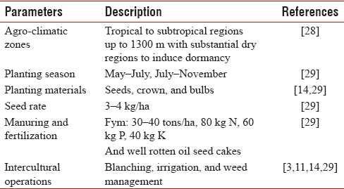 Table 3: Basic information on <i>Asparagus cultivation</i> practices