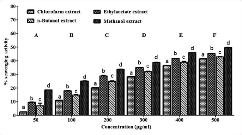 Figure 6: Determination of antioxidant capacity of different extracts of Chaetomium cupreum by cupric ion reducing antioxidant capacity assay. Values are represented as mean ± standard deviation (<i>n</i> = 3). Significance between the extracts is represented in lower case and between the concentrations in upper case. Those not sharing the same letter are statistically significantly different at <i>P</i> < 0.05